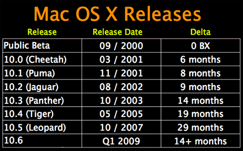 macosx_releases.png