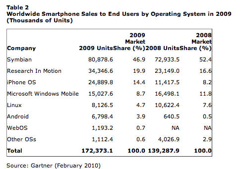 mobileos_2009.png
