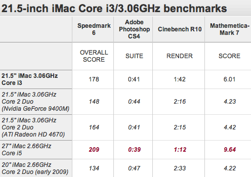 i3Mac_benchmarks.png