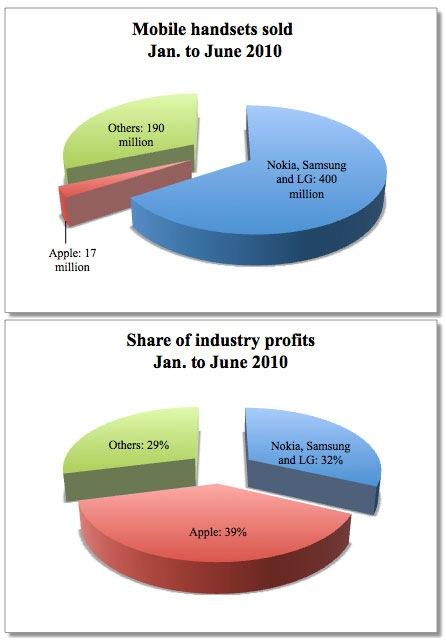 iphone_profits.jpg