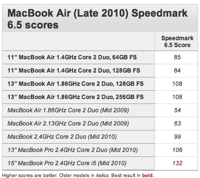 macbookair_benchmarks.png